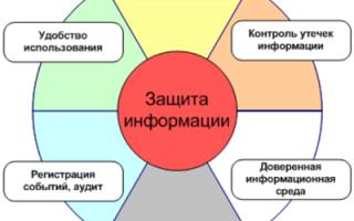 Организационная защита объектов информатизации