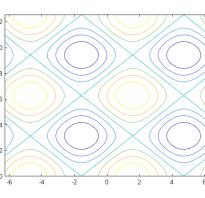 Контурный график matlab