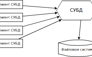 Java database connection